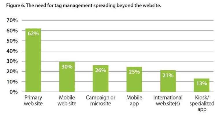 Image result for benefits tag management system